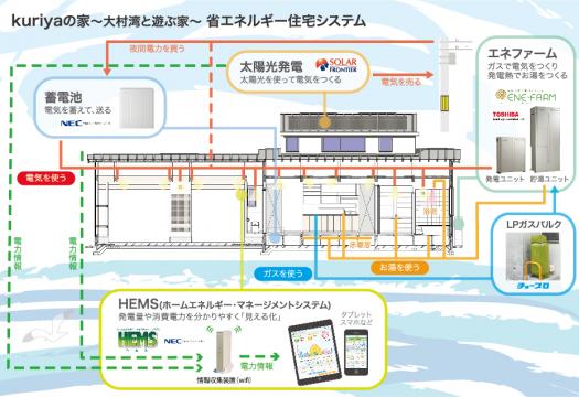 kuriyaの家〜大村湾と遊ぶ家〜④省エネ機器